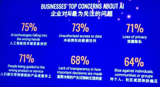 报告:被调研的四成中国企业在使用人工智能,亚洲领先