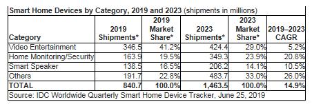 三家中国公司智能家居设备全球出货量位列前五