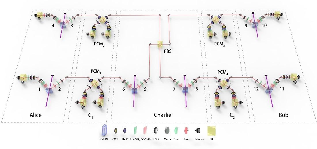 量子网络研究取得重要进展 中国科大首次实现全光量子中继