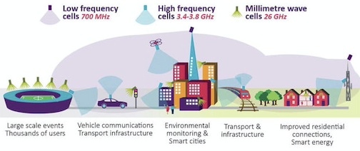 5G毫米波网速优势显现,少了高速路的5G不完整