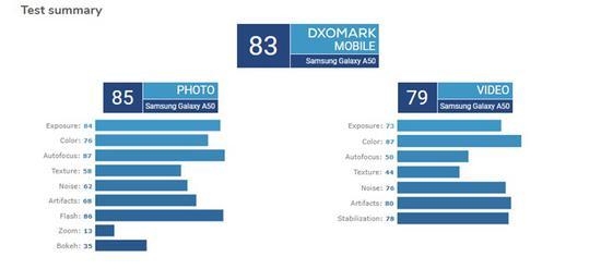 三星Galaxy A50 DxOMark评分公布:83分