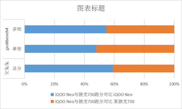 iQOO Neo性能实测:老将骁龙845出马 同价位无敌
