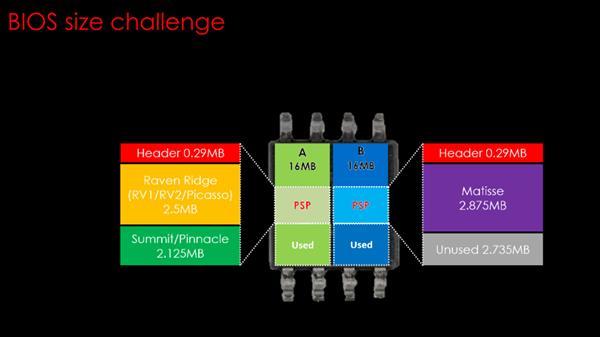 微星32MB BIOS的400系主板来了USB竟有小福利?