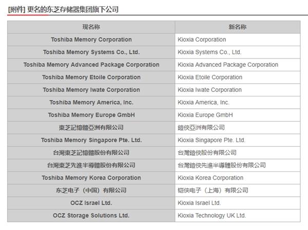 """东芝存储器10月起更名Kioxia:中文名""""铠侠"""""""