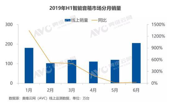 2019智能音箱半年报:销量达1556万 同比增长233%