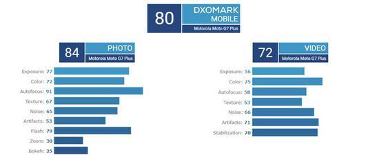 DxOMark公布Moto G7 Plus评分:拍照84分视频72分