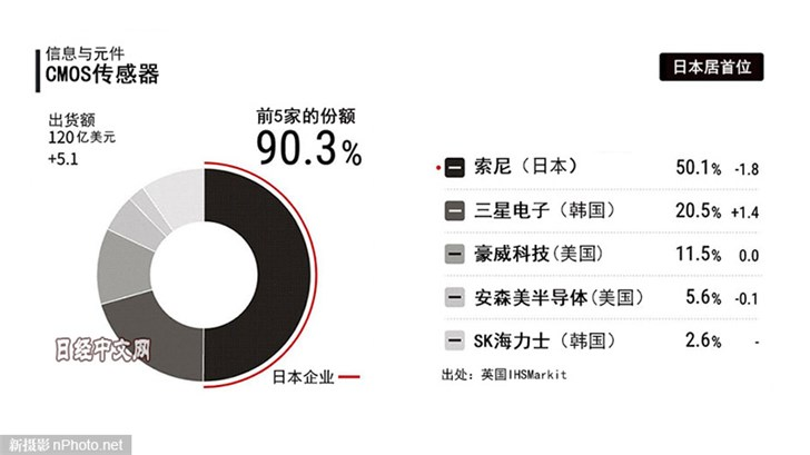 报告:索尼占据全球50.1%图像传感器市场份额