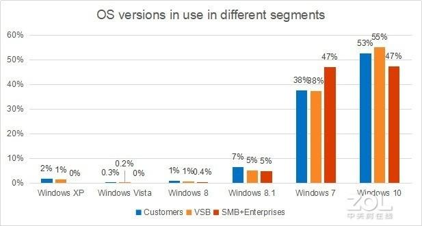 调查显示 大量Windows 7用户并不想升级