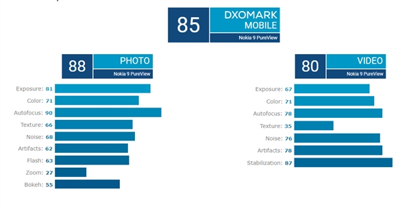 全球首款后置五摄 DXOMark公布诺基亚9 PureView评分:大跌眼镜