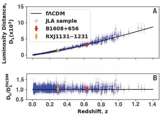 通过两个类星体与740个超新星绘制的标准曲线(A)