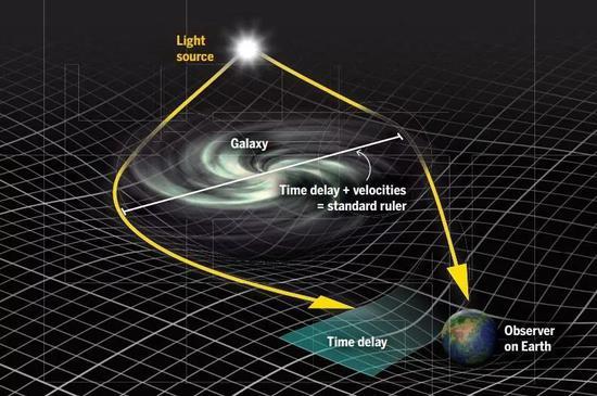 宇宙最大争议升级!宇宙的真实年龄,只有114亿岁?