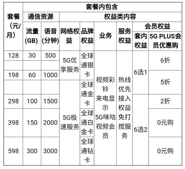 北京移动5G套餐来了!速度分三档 家庭版169元起