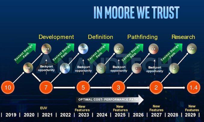 英特尔公布技术路线图:10年后推1.4纳米工艺