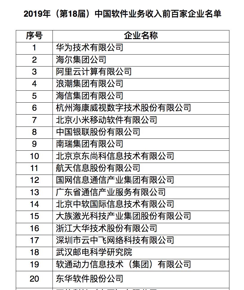 中国软件业务收入前百家企业:华为海尔阿里云前三
