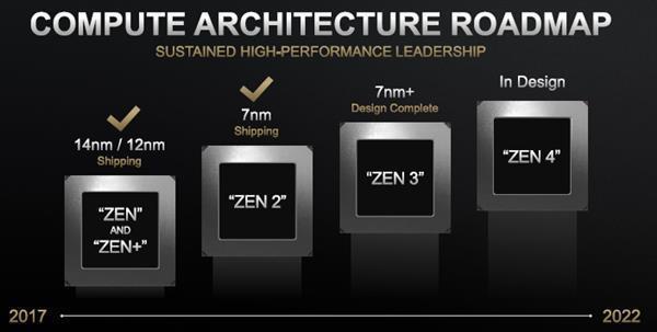AMD Zen3处理器继续改内存及缓存延迟 15% IPC性能就靠它了