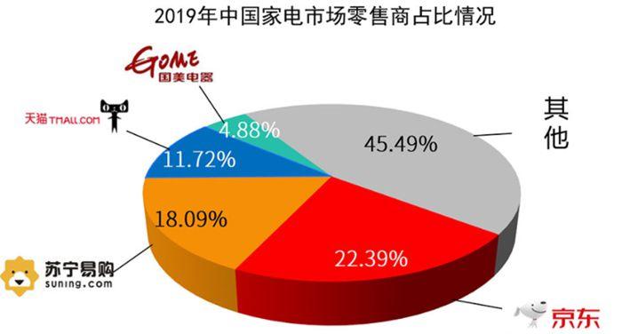 今年家电线上渗透率或达50% 电商助推经济发展