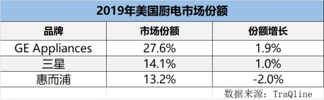 2019美国厨电TOP3:GE Appliances、三星、惠而浦