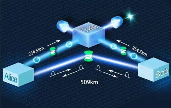 509公里!王向斌、潘建伟团队创造光纤量子通信新纪录