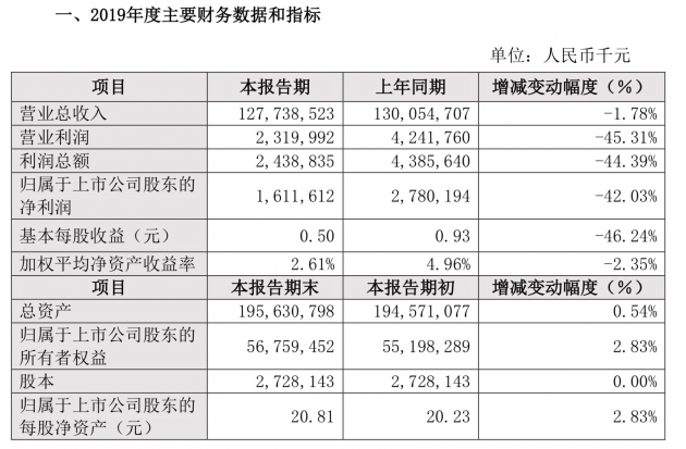 比亚迪2019年净利润下降42.03% 政策变化及研发费用上升是主因