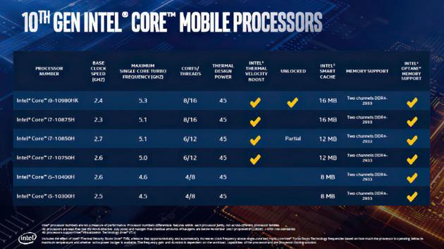 英特尔发布十代酷睿移动标压处理器