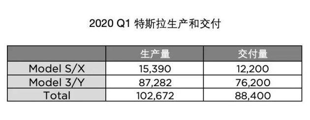 特斯拉2020第一季度交付88400辆新车
