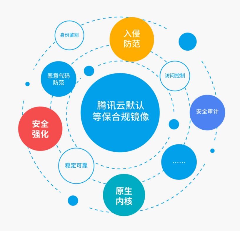 腾讯云推出全球首个云原生默认合规镜像 为用户免费打造合规的云服务器