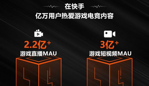 快手游戏直播月活超2.2亿 游戏短视频月活破3亿