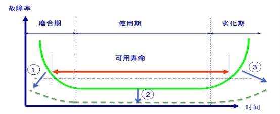 """【冠卓咨詢原創】淺談設備管理""""浴缸曲線"""""""