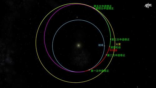 天问一号完成第三次轨道中途修正
