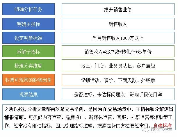 7张图,看懂数据分析如何助力运营