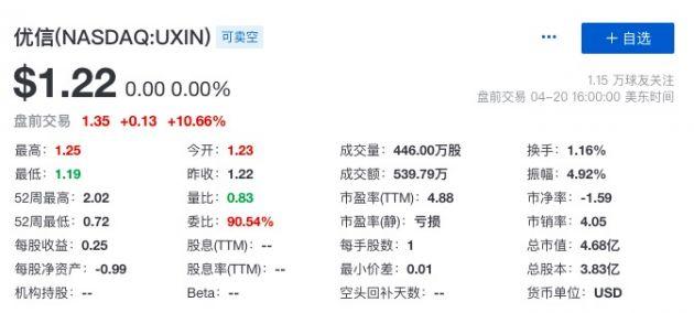 京东优信宣布启动战略合作 后者股价盘前大涨超10%
